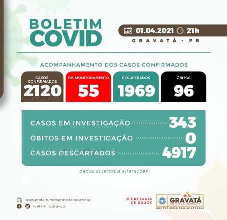 ATUALIZADO: Gravatá registra mais 19 novos casos da COVID-19