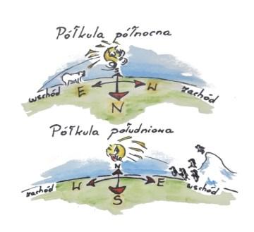 W którą stronę przesuwa się słońce na półkuli południowejtronę? (Il. Marta Alabrudzińska)
