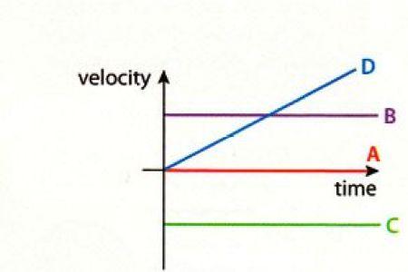 Velocity rims 24 velocity formula velocity equation velocity time ap physics rotation rotational kinematics angular velocity as ap physics rotation rotational kinematics angular velocity as a function of time graph youtube ccuart Gallery