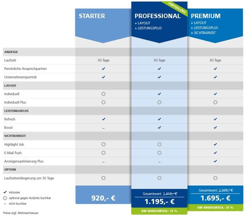 komplexes Portfolio des Stepstone Anzeigenmarkts