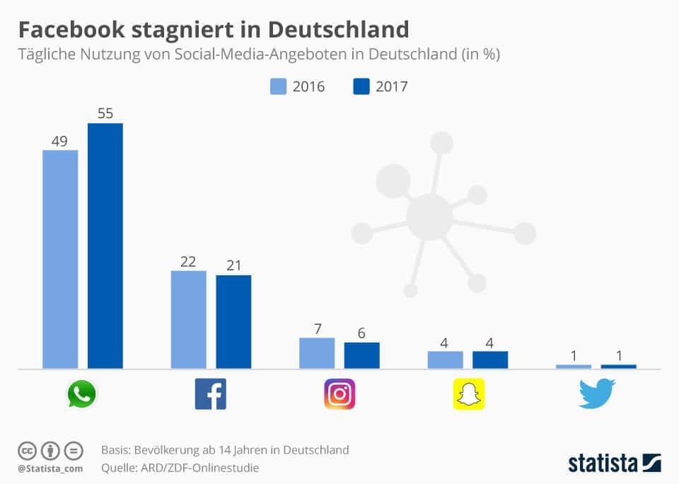 WhatsApp for Business ist in Deutschland gestartet