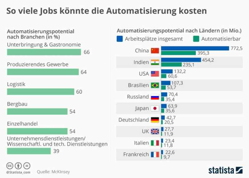 Infografik von McKinsey und statista zur Gefährdung von Jobs durch die Digitalisierung