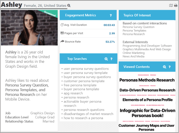 APG Data-Driven Search Persona for the APG Blog