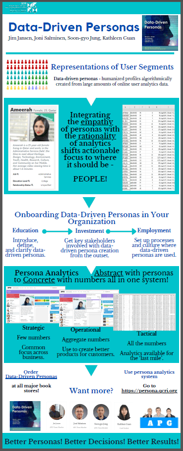 Infographic for Data-Driven Personas book!