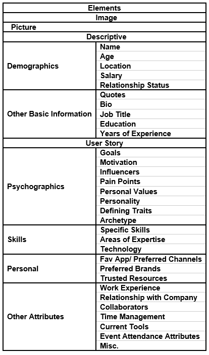 What elements does a persona profile typically contain?