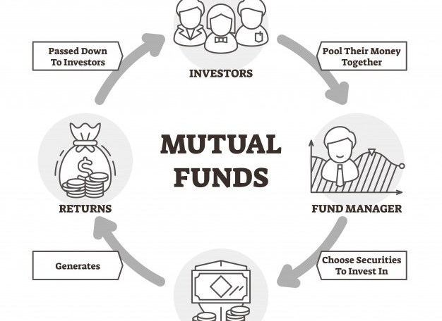 how to work mutual funds
