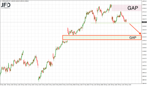 DAX between two GAPs