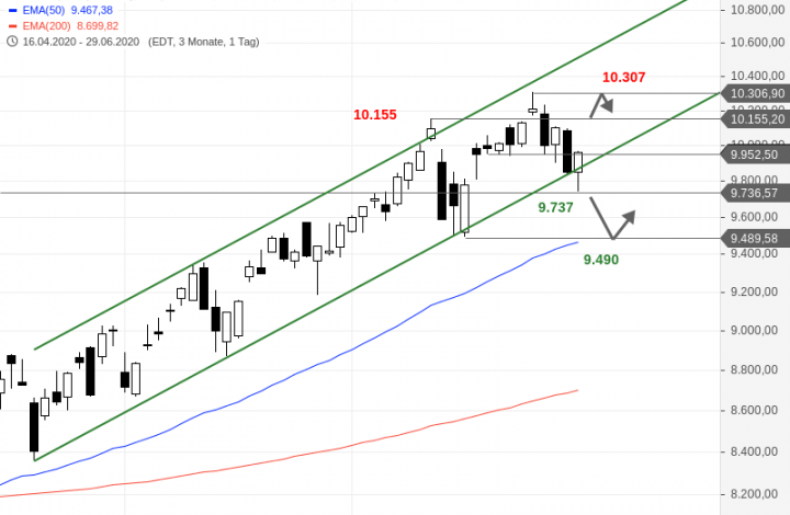 Photo of Nasdaq 100 – sell signal averted again