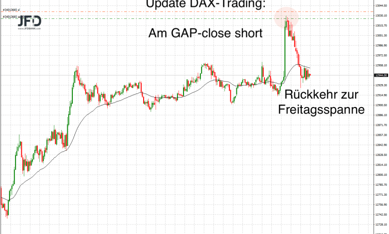 Photo of DAX outlook after the weekly minus and touching the 200-day line