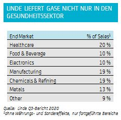 Photo of Linde – benefiting from the hydrogen boom!