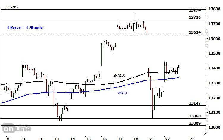 Photo of DAX: Recovery rally – Columns – PERSONAL-FINANCIAL.COM