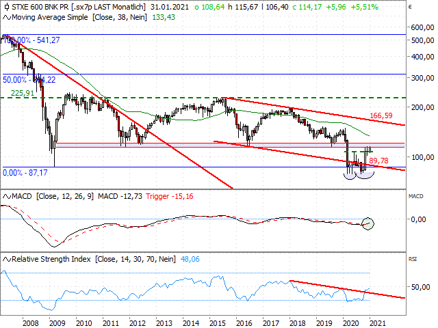 Chart STOXX® Europe 600 Banks