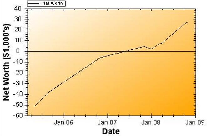 Net Worth Report for November 2008