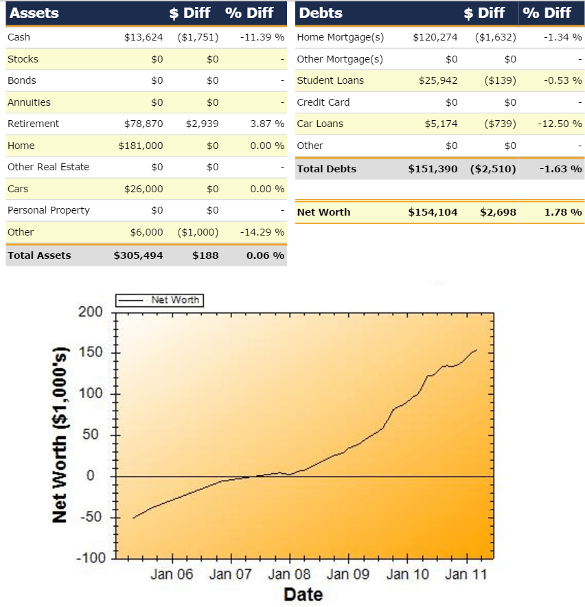 Net Worth Report for March 2011