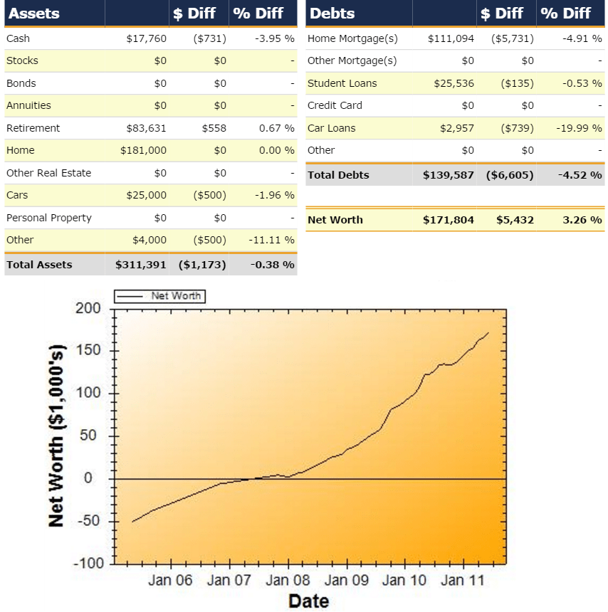Net Worth Report for June 2011