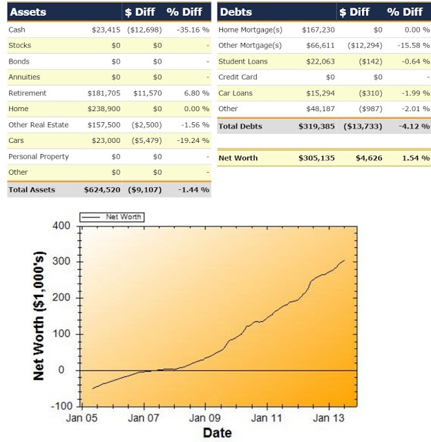 Net Worth Report for July 2013