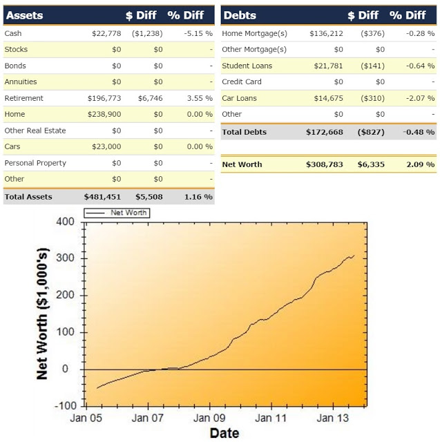 Net Worth Report for September 2013