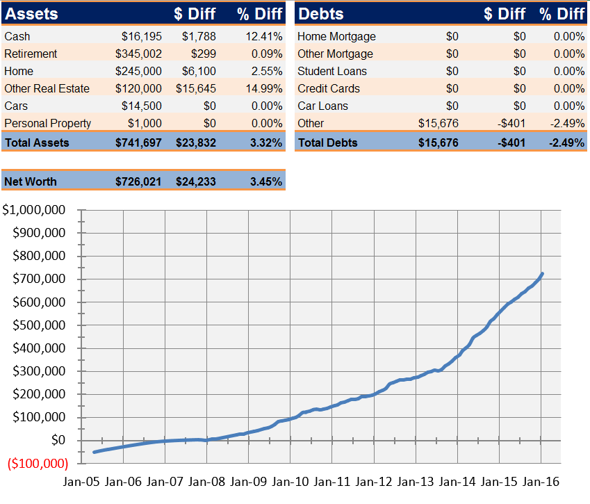 Net Worth Report for February 2016