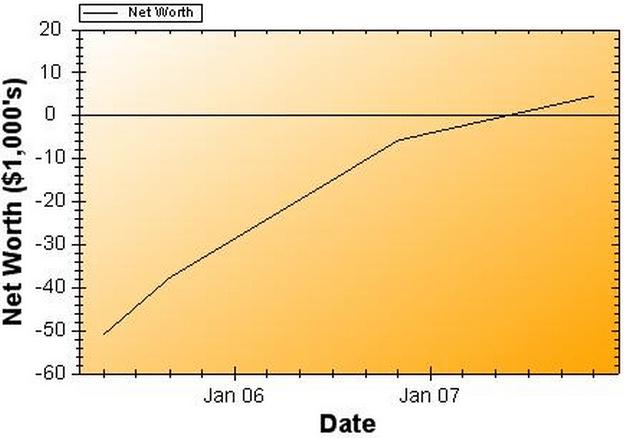 Net Worth Report for November 2007