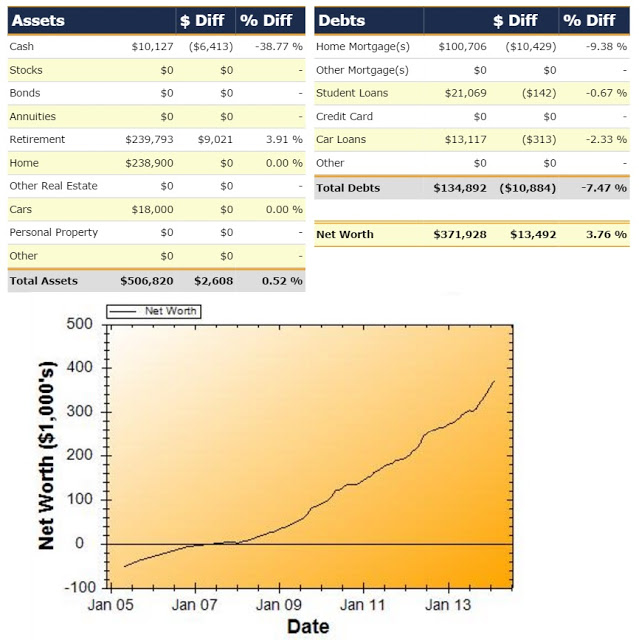 Net Worth Report for February 2014