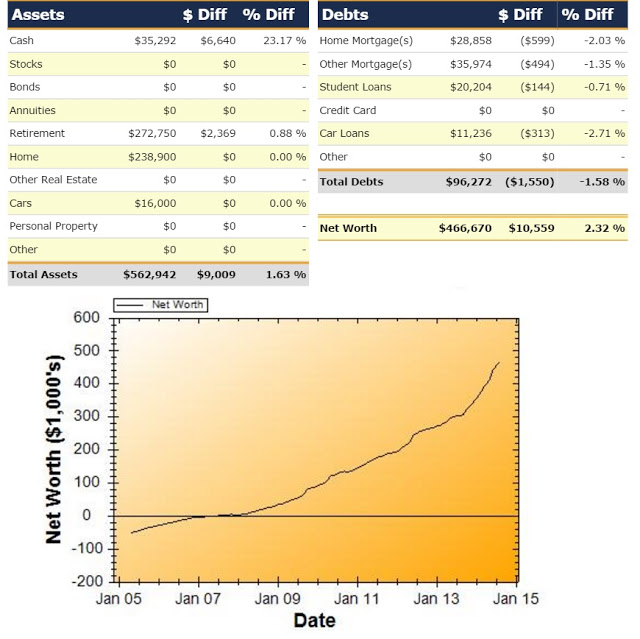 Net Worth Report for August 2014