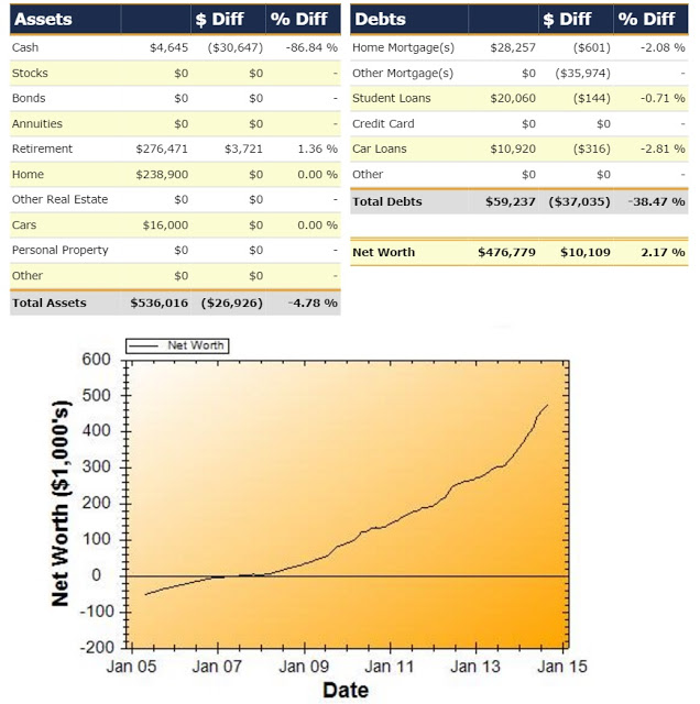Net Worth Report for September 2014