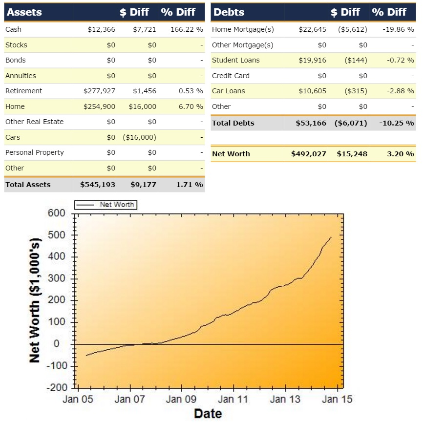 Net Worth Report for October 2014