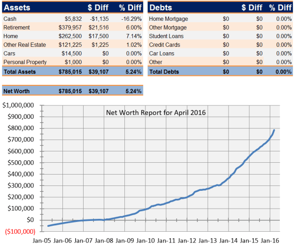 Net Worth Report for April 2016