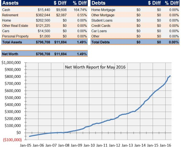 Net Worth Report for May 2016