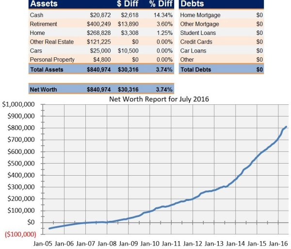 Net Worth Report for July 2016