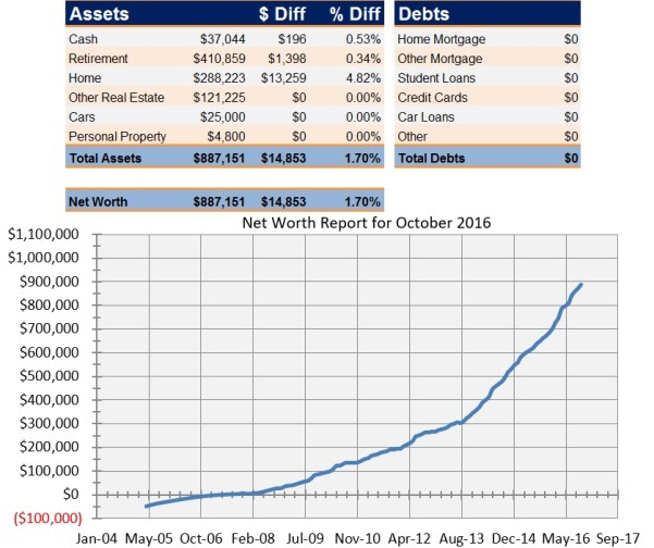 Net Worth Report for October 2016