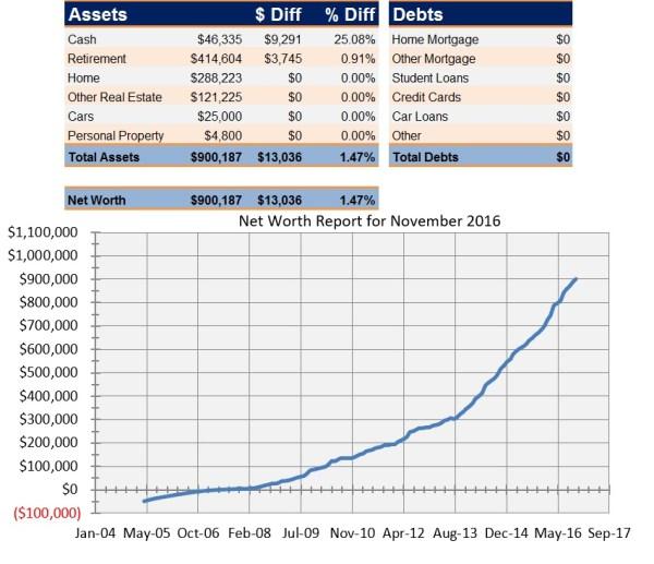 Net Worth Report for November 2016