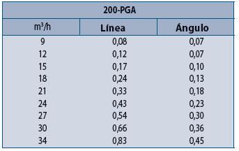 Electroválvula Rain Bird Serie 200-PGA - Pérdidas de Carga