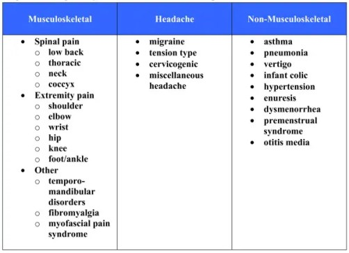 Figure 2 Categories of Conditions Included in this Report