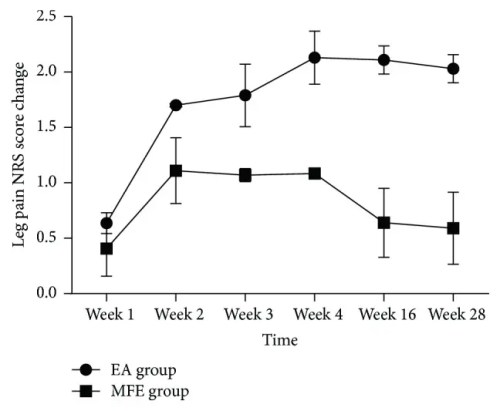 Figure 3 Change of Leg Pain Score in Two Groups
