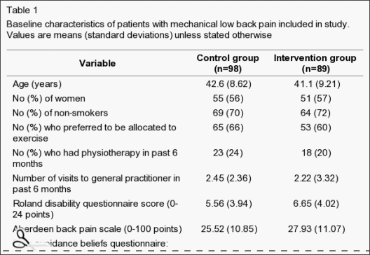 Table 1 Baseline Characteristics of Patients with Mechanical Low Back Pain Included in Study