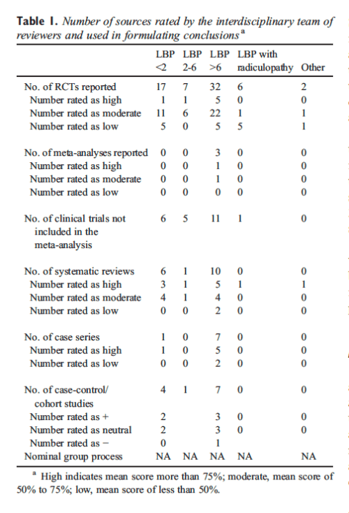 Table 1 Number of Sources Rated by the Interdisciplinary Team of Reviewers and Used in Formulating Conclusions
