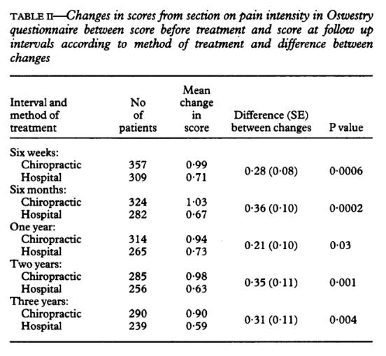 Tabella 2 Variazioni nei punteggi dalla sezione sull'intensità del dolore nel questionario Oswestry