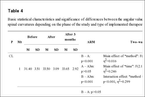 Tabla 4 Características estadísticas básicas y significado de las diferencias entre los valores angulares de las curvaturas espinales fisiológicas | El Quiropráctico El Paso, TX