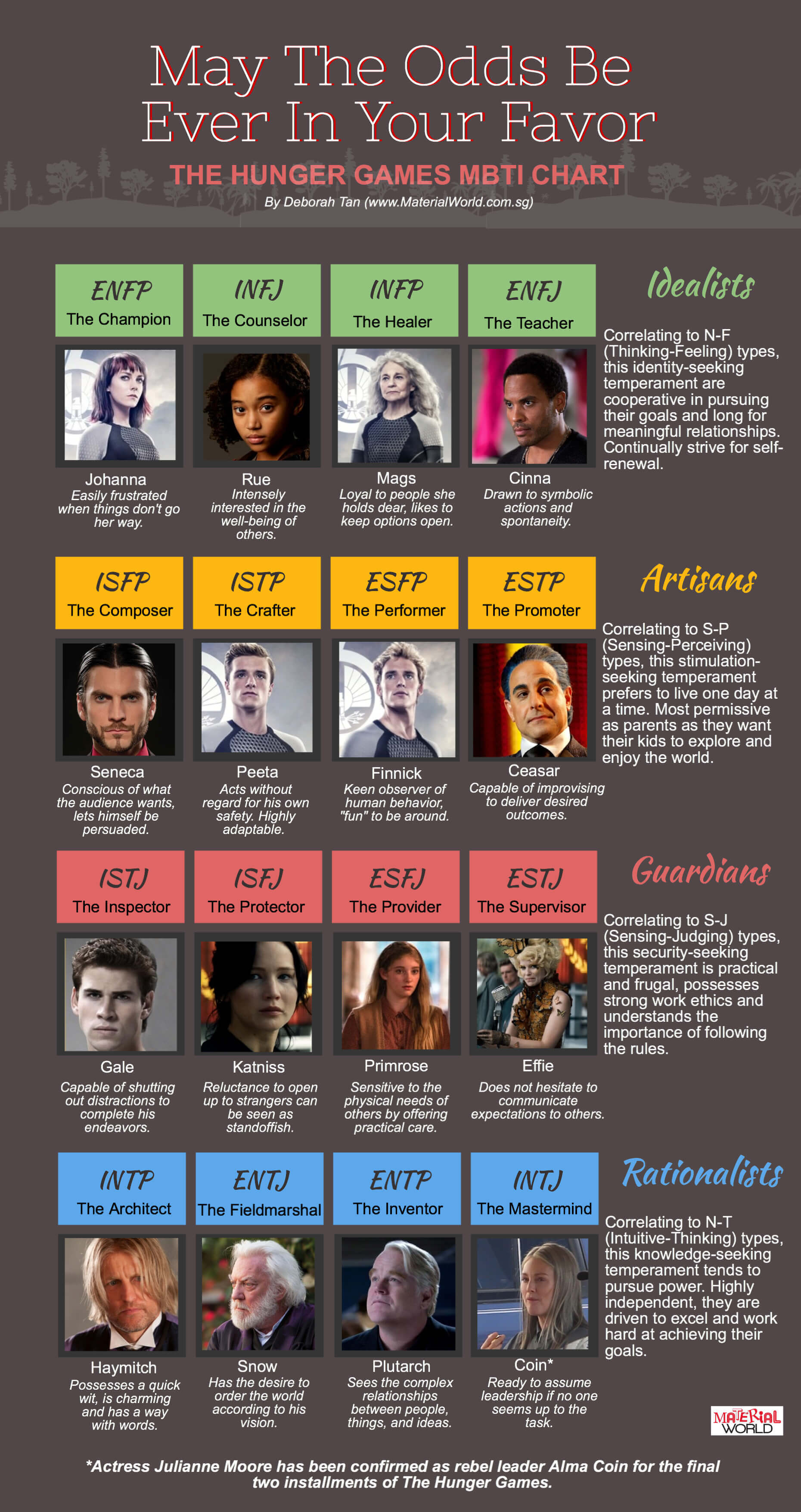 Hunger Games Personality Chart