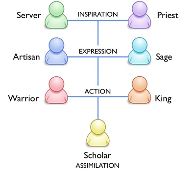 Soul Types: The Seven Roles in Essence - Personality
