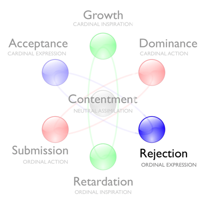 Rejection - Personality & Spirituality