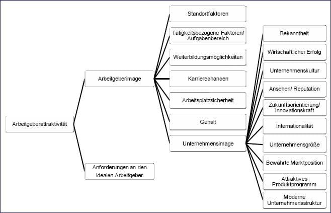 Gesamtmodell der Arbeitgeberattraktivität - Quelle: Katja Beyer