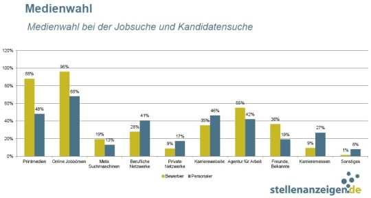 Medienwahl bei Jobsuche und Kandidatensuche - Quelle: stellenanzeigen.de