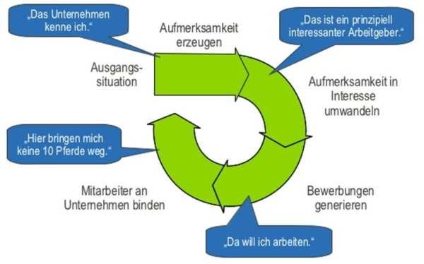 Der Personalmarketing-Prozess - Quelle Petry - Schreckenbach