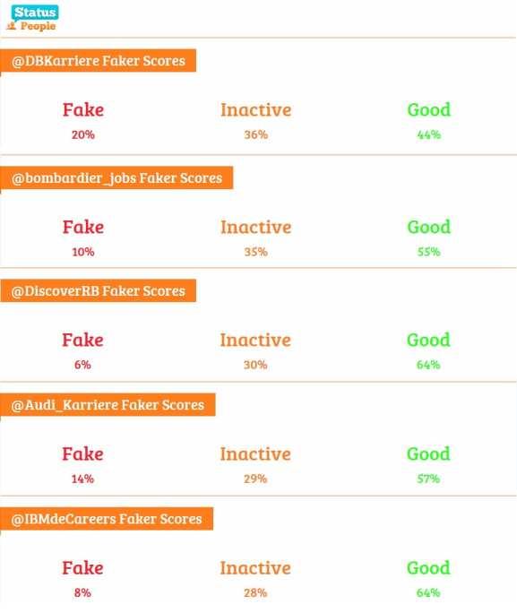 Die Top 5 der Twitter Karriere-Channel nach inaktiven Followern - Dategnquelle: Status People