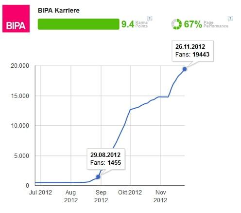 Personalmarketing auf Facebook: Bei BIPA Karriere wurde kräftig nachgeholfen