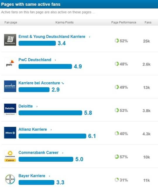 Fans von PwC Karriere sind auch aktiv bei Ernst_Young, Accenture, Deloitte, Allianz, Commerzbank, Bayer