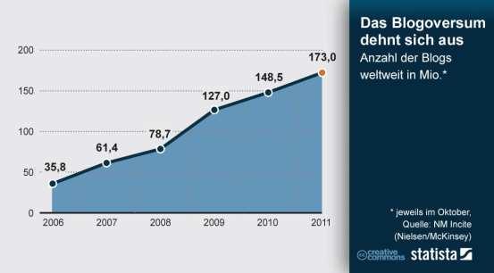 Anzahl der Blogs weltweit in Mio - Quelle: statista/NM Incite