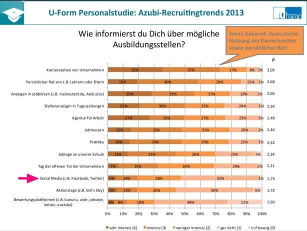 Informationsquellen für die Berufsorientierung - Azubi-Recruiting Trends 2013